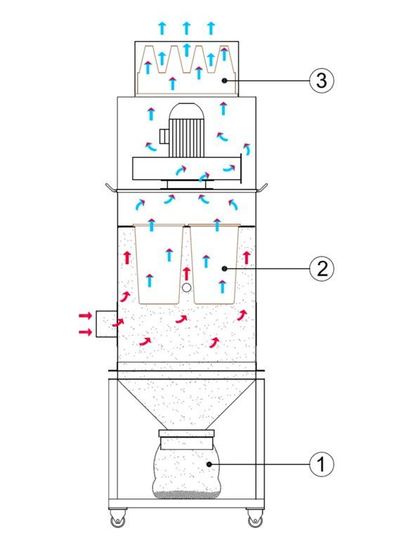 AR Filtrazioni | ART Principio di funzionamento