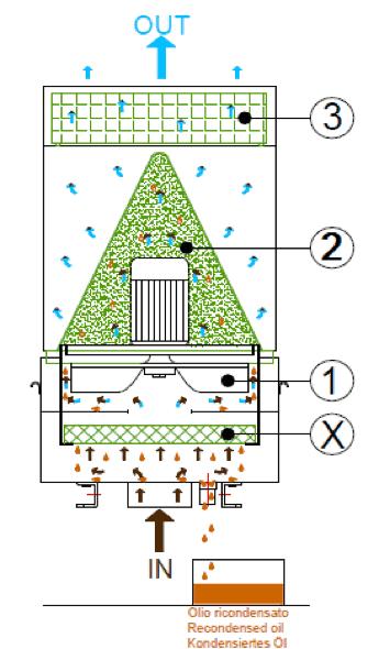AR Filtrazioni | Serie Funzionamento ECO