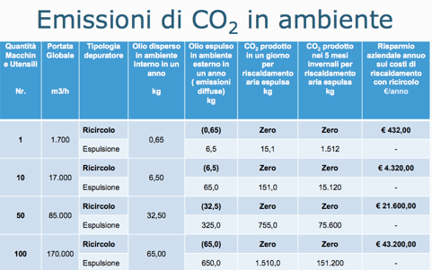 AR Filtrazioni Filtrazione nebbie oleose | CO2 emissions in the environment and the theory of global warming.